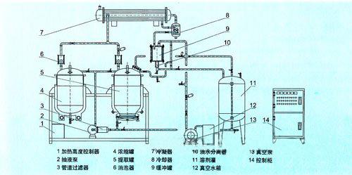 二次蒸汽继续上升,经冷凝器冷凝成热冷凝液