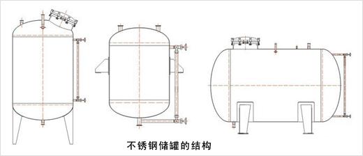 为什么选择不锈钢储罐做为存储介质